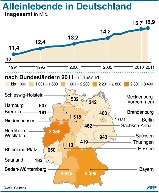 Single statistik deutschland